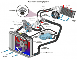 automotive cooling system tempe